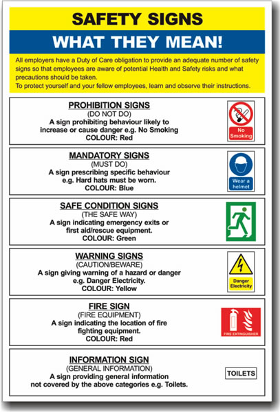 Safety Poster - Safety Signs What They Mean - Prosol